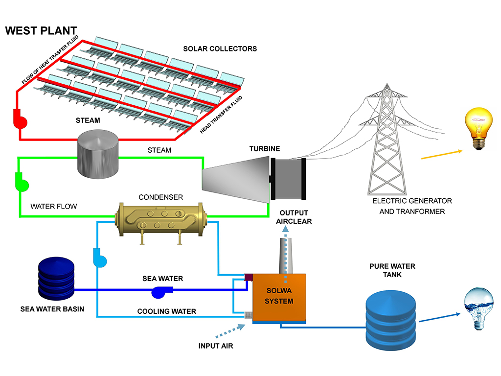 Water Energy Solar Technology  - WEST 2